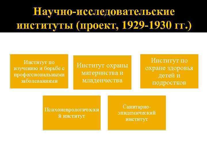 Научно-исследовательские институты (проект, 1929 -1930 гг. ) Институт по изучению и борьбе с профессиональными