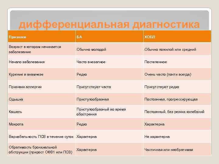 дифференциальная диагностика Признаки БА ХОБЛ Возраст в котором начинается заболевание Обычно молодой Обычно пожилой