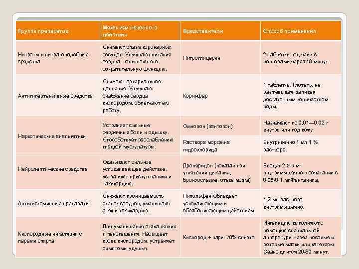 Группа препаратов Механизм лечебного действия Представители Способ применения Нитраты и нитратоподобные средства Снимают спазм