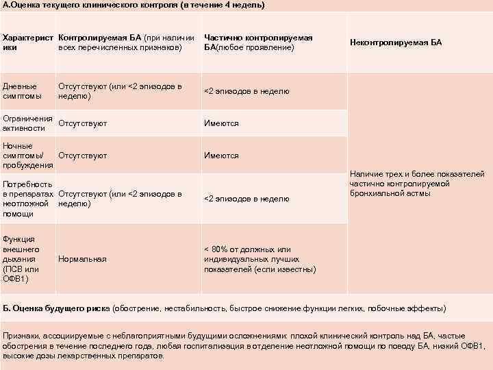 А. Оценка текущего клинического контроля (в течение 4 недель) Характерист Контролируемая БА (при наличии