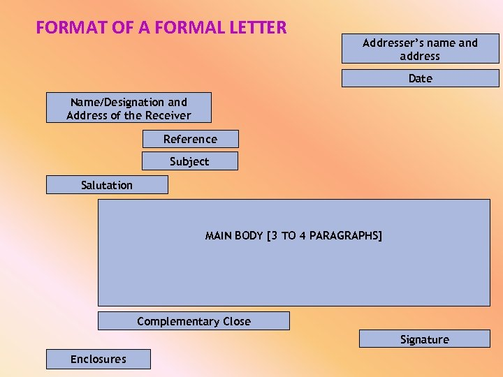 FORMAT OF A FORMAL LETTER Addresser's name and address Date Name/Designation and Address of