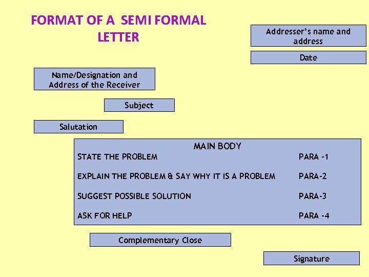 FORMAT OF A SEMI FORMAL LETTER Addresser's name and address Date Name/Designation and Address