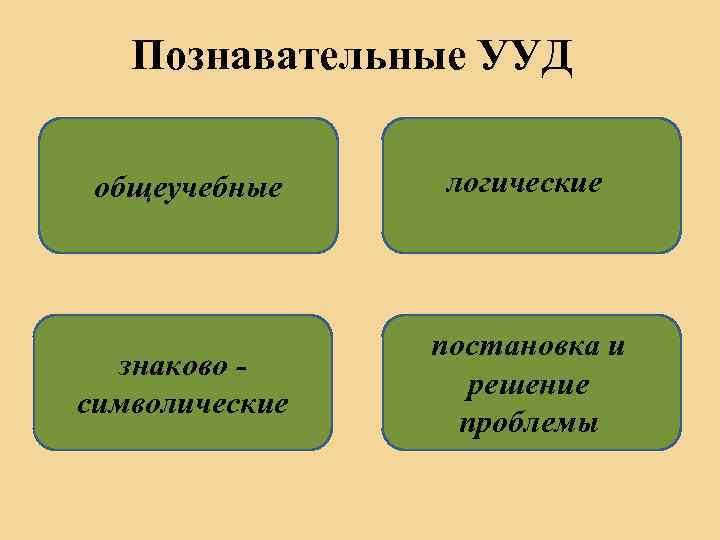 Познавательные УУД общеучебные логические знаково символические постановка и решение проблемы