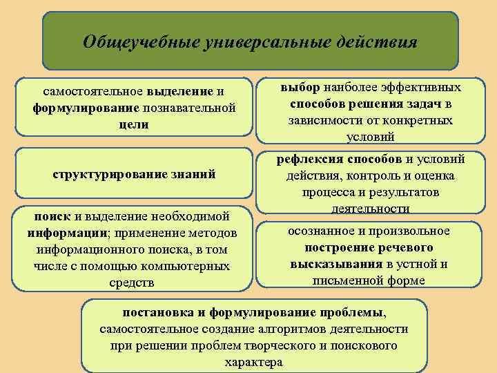 Общеучебные универсальные действия самостоятельное выделение и формулирование познавательной цели структурирование знаний поиск и выделение