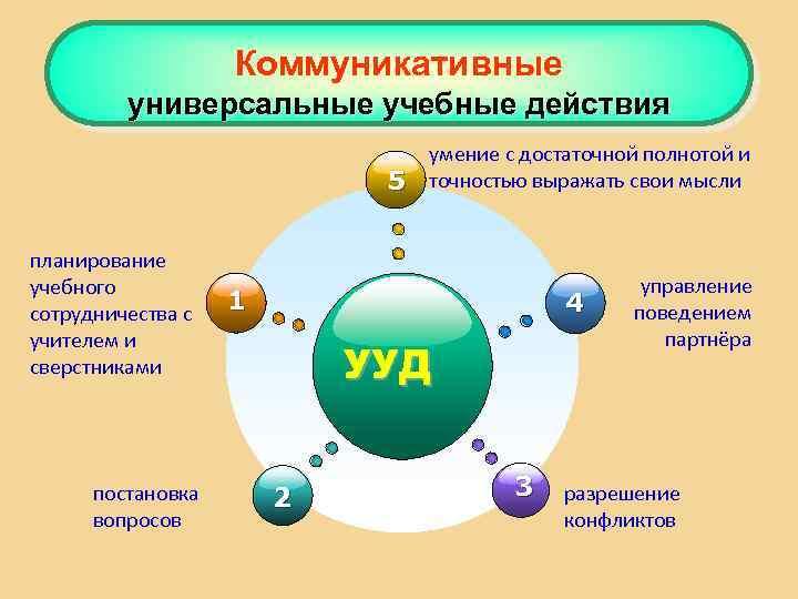 Коммуникативные универсальные учебные действия 5 планирование учебного сотрудничества с учителем и сверстниками постановка вопросов
