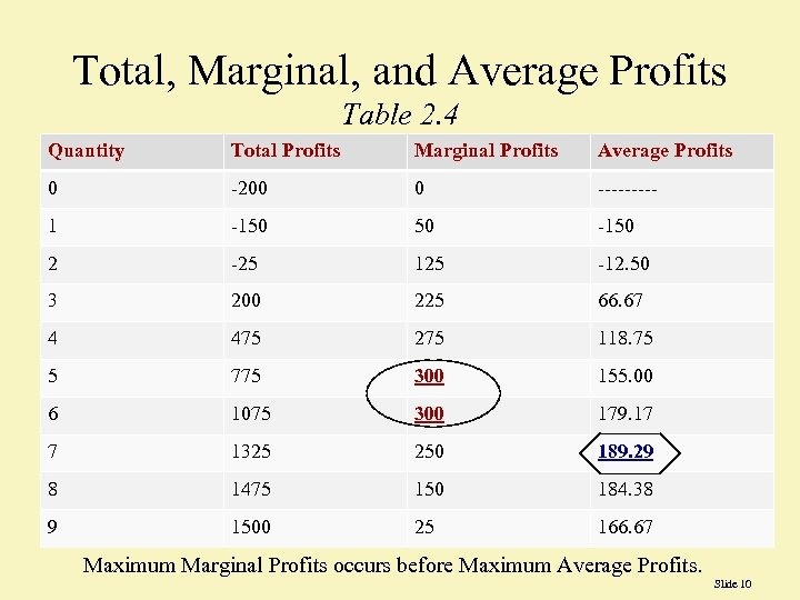 Total, Marginal, and Average Profits Table 2. 4 Quantity Total Profits Marginal Profits Average