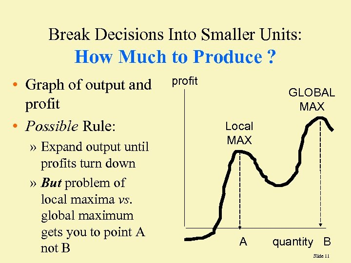 Break Decisions Into Smaller Units: How Much to Produce ? • Graph of output