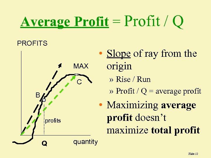 Average Profit = Profit / Q PROFITS MAX C B » Rise / Run