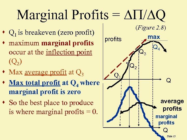 Marginal Profits = / Q s Q 1 is breakeven (zero profit) profits s