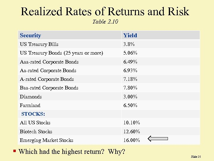 Realized Rates of Returns and Risk Table 2. 10 Security Yield US Treasury Bills