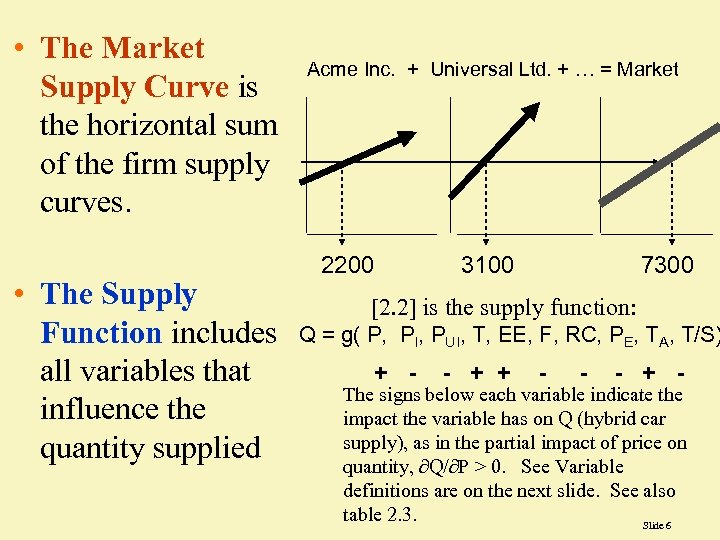 • The Market Supply Curve is the horizontal sum of the firm supply