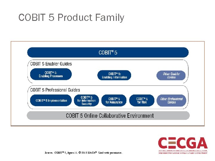 COBIT 5 Product Family Source: COBIT® 5, figure 11. © 2013 ISACA ® Used