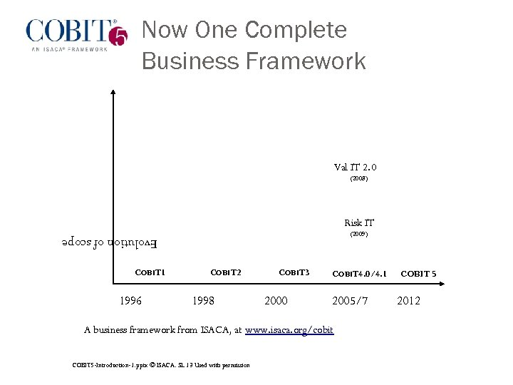 COBIT 5: Now One Complete Business Framework for Governance of Enterprise IT IT Governance