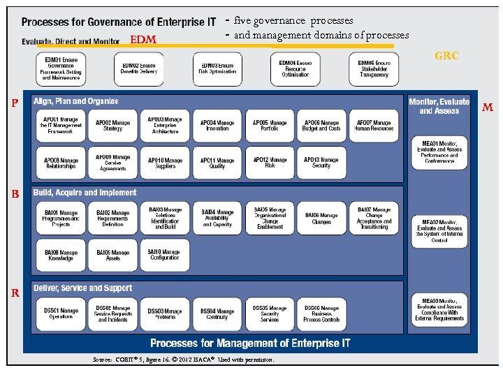 EDM - five governance processes - and management domains of processes GRC P M