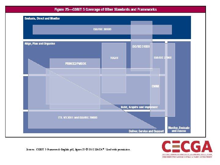 Source: COBIT 5 -Framework-English. pdf, figure 25 © 2012 ISACA ® Used with permission.