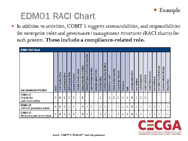 EDM 01 RACI Chart Example In addition to activities, COBIT 5 suggests accountabilities, and