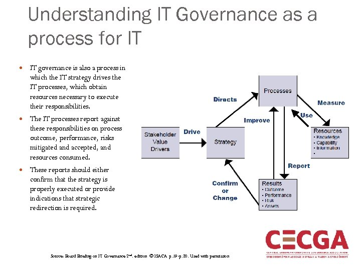 Understanding IT Governance as a process for IT governance is also a process in