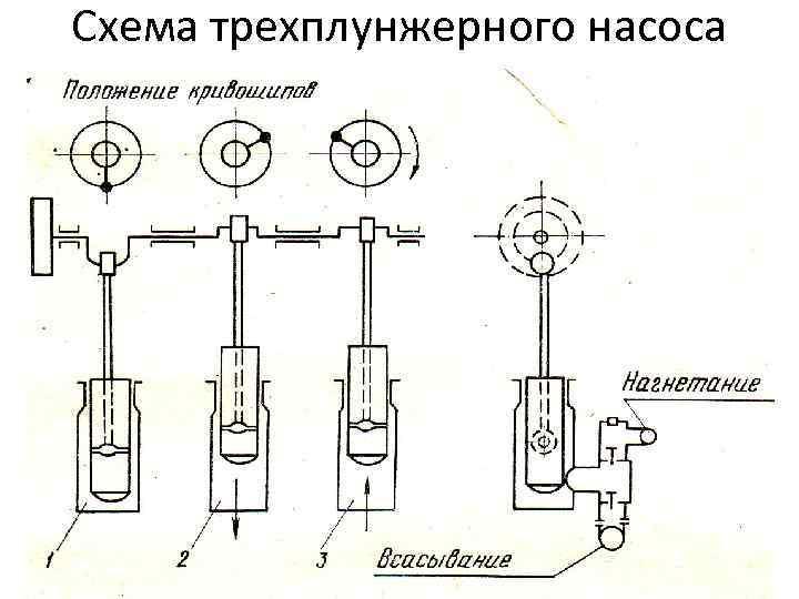 Схема трехплунжерного насоса
