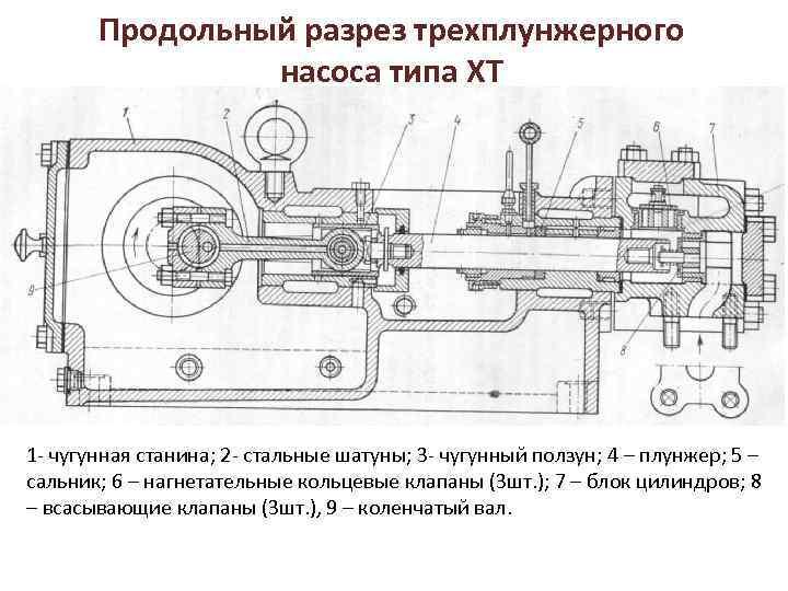 Продольный разрез трехплунжерного насоса типа ХТ 1 - чугунная станина; 2 - стальные шатуны;
