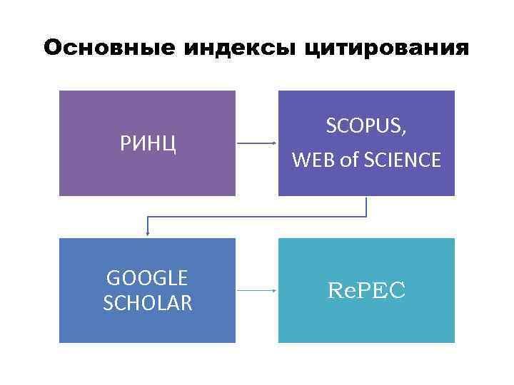Основные индексы цитирования РИНЦ GOOGLE SCHOLAR SCOPUS, WEB of SCIENCE Re. PEC