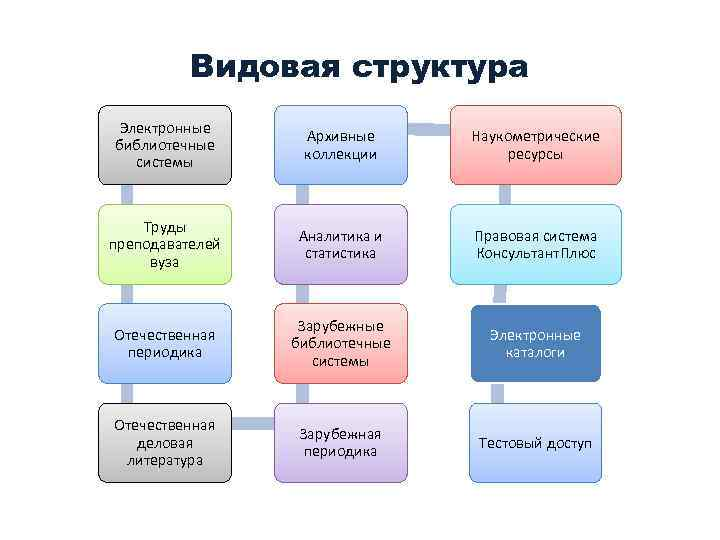 Видовая структура Электронные библиотечные системы Архивные коллекции Наукометрические ресурсы Труды преподавателей вуза Аналитика и