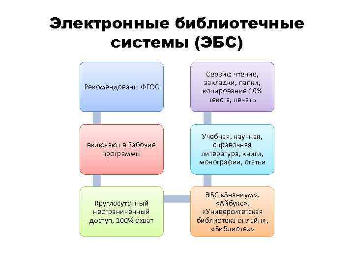 Электронные библиотечные системы (ЭБС) Рекомендованы ФГОС Сервис: чтение, закладки, папки, копирование 10% текста, печать