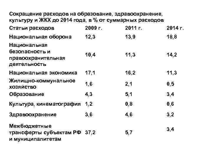 Сокращение расходов на образование, здравоохранение, культуру и ЖКХ до 2014 года, в % от