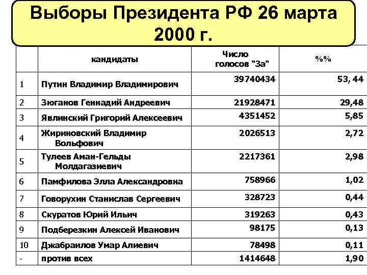 Выборы Президента РФ 26 марта 2000 г. кандидаты Число голосов