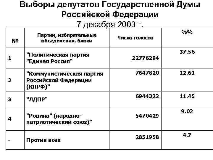 Выборы депутатов Государственной Думы Российской Федерации 7 декабря 2003 г. № Партии, избирательные объединения,
