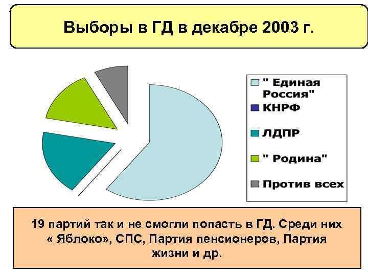 Выборы в ГД в декабре 2003 г. 19 партий так и не смогли попасть