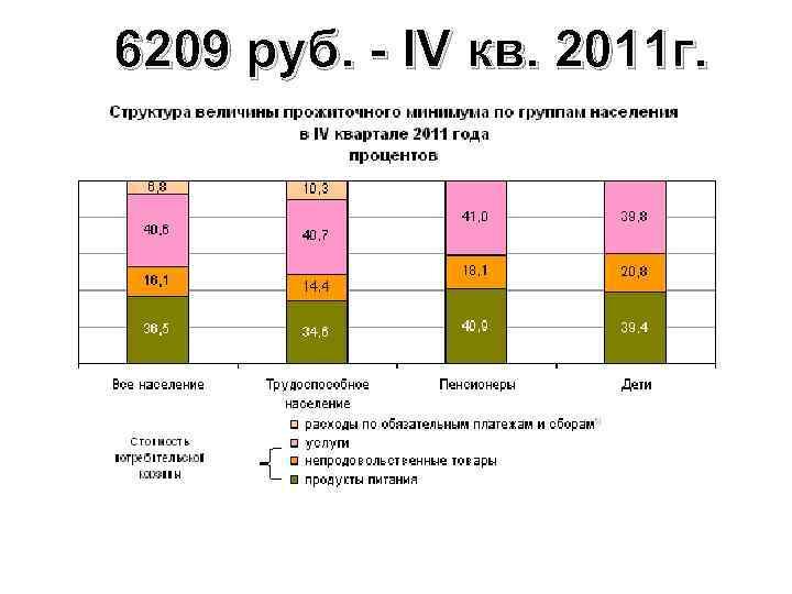 6209 руб. - IV кв. 2011 г.
