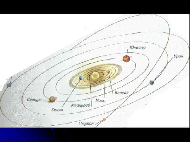 Солнце и 9 планет вокруг