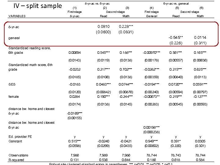IV – split sample VARIABLES (1) First stage 8 -yr-ac vs. 6 -yr-ac