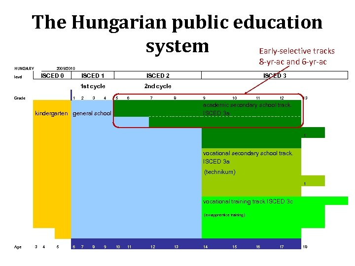 The Hungarian public education system Early-selective tracks HUNGARY 8 -yr-ac and 6 -yr-ac 2009/2010