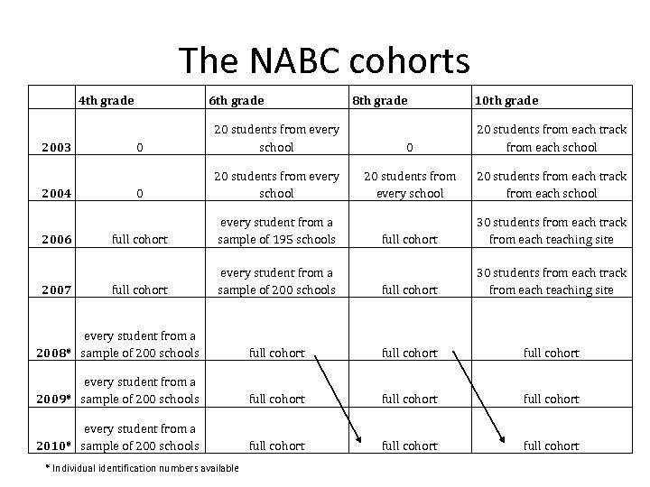 The NABC cohorts 4 th grade 6 th grade 8 th grade 10 th