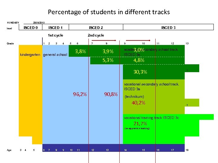 Percentage of students in different tracks HUNGARY 2009/2010 ISCED 0 Grade ISCED 1 1
