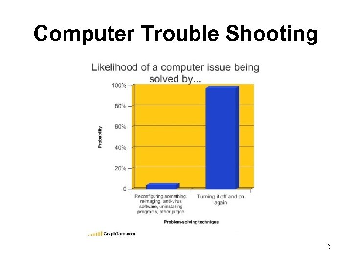 Computer Trouble Shooting 6