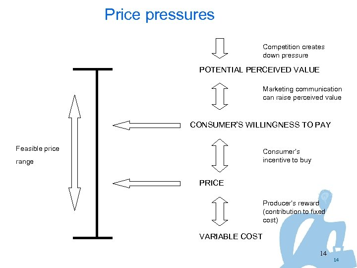 Price pressures Competition creates down pressure POTENTIAL PERCEIVED VALUE Marketing communication can raise perceived
