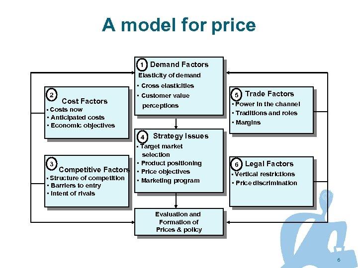 A model for price 1 Demand Factors Elasticity of demand • Cross elasticities 2