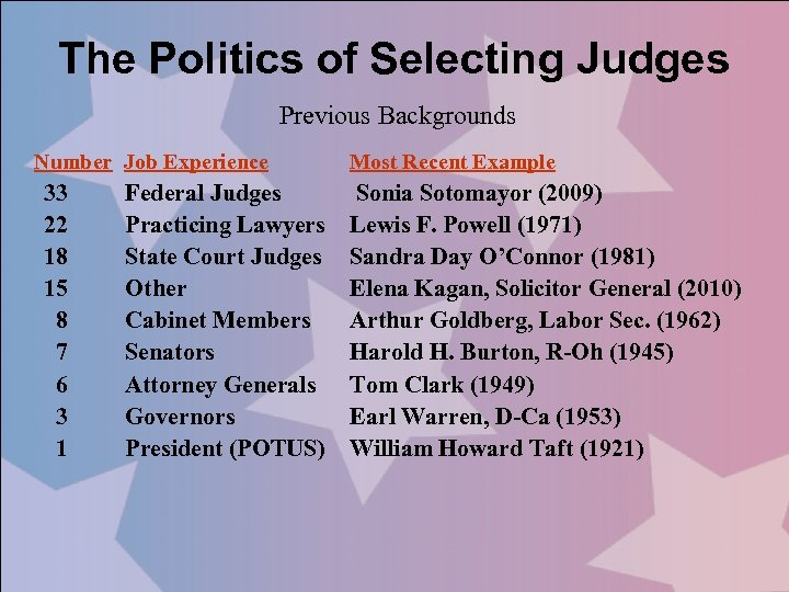 The Politics of Selecting Judges Previous Backgrounds Number Job Experience 33 22 18 15