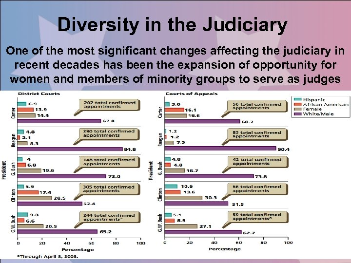 Diversity in the Judiciary One of the most significant changes affecting the judiciary in
