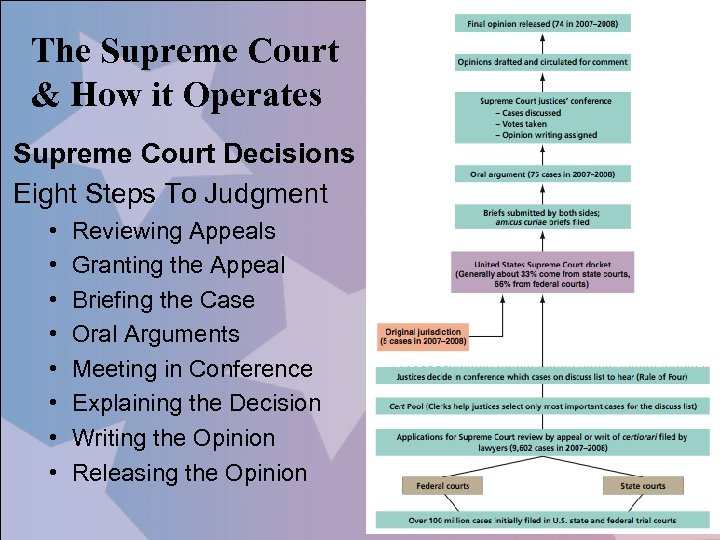 The Supreme Court & How it Operates Supreme Court Decisions Eight Steps To Judgment