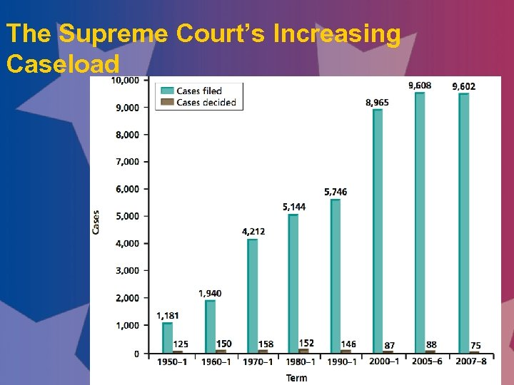 The Supreme Court's Increasing Caseload