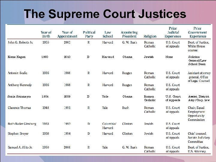The Supreme Court Justices Elena Kagan 1960 2010 D Harvard Obama Jewish None Solicitor