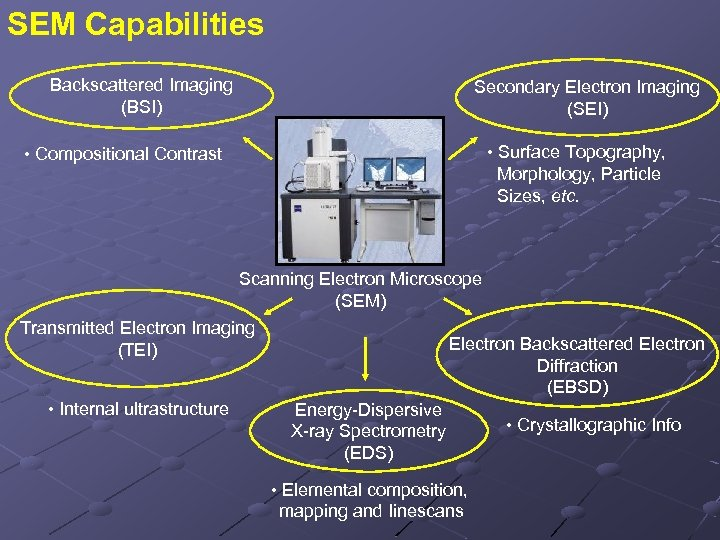 SEM Capabilities Backscattered Imaging (BSI) Secondary Electron Imaging (SEI) • Surface Topography, Morphology, Particle