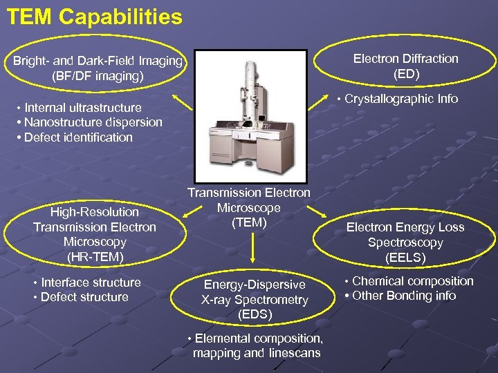 TEM Capabilities Electron Diffraction (ED) Bright- and Dark-Field Imaging (BF/DF imaging) • Crystallographic Info