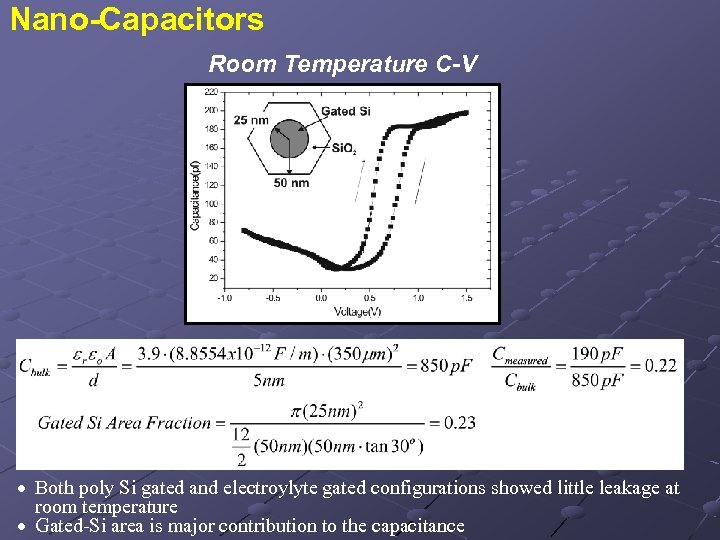 Nano-Capacitors Room Temperature C-V · Both poly Si gated and electroylyte gated configurations showed