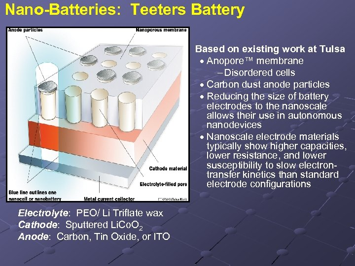 Nano-Batteries: Teeters Battery Based on existing work at Tulsa · Anopore™ membrane Disordered cells