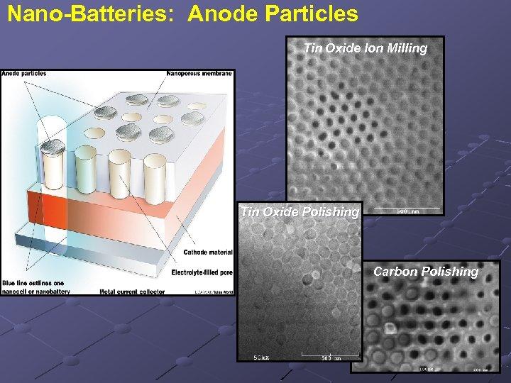 Nano-Batteries: Anode Particles Tin Oxide Ion Milling Tin Oxide Polishing Carbon Polishing