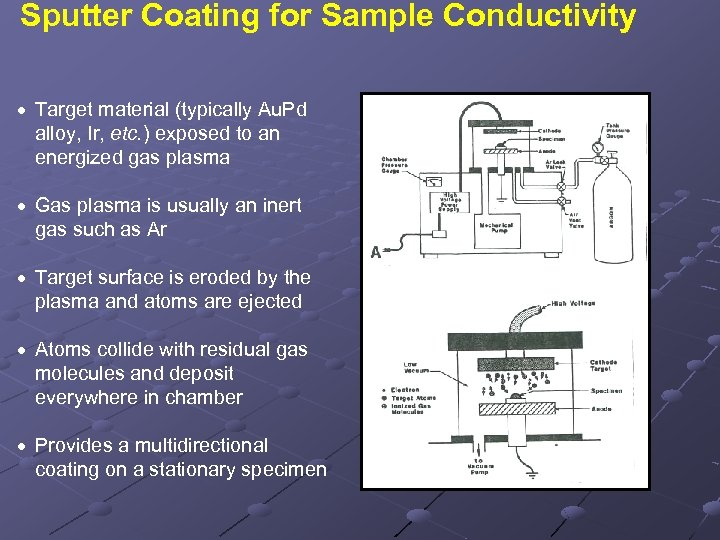 Sputter Coating for Sample Conductivity · Target material (typically Au. Pd alloy, Ir, etc.